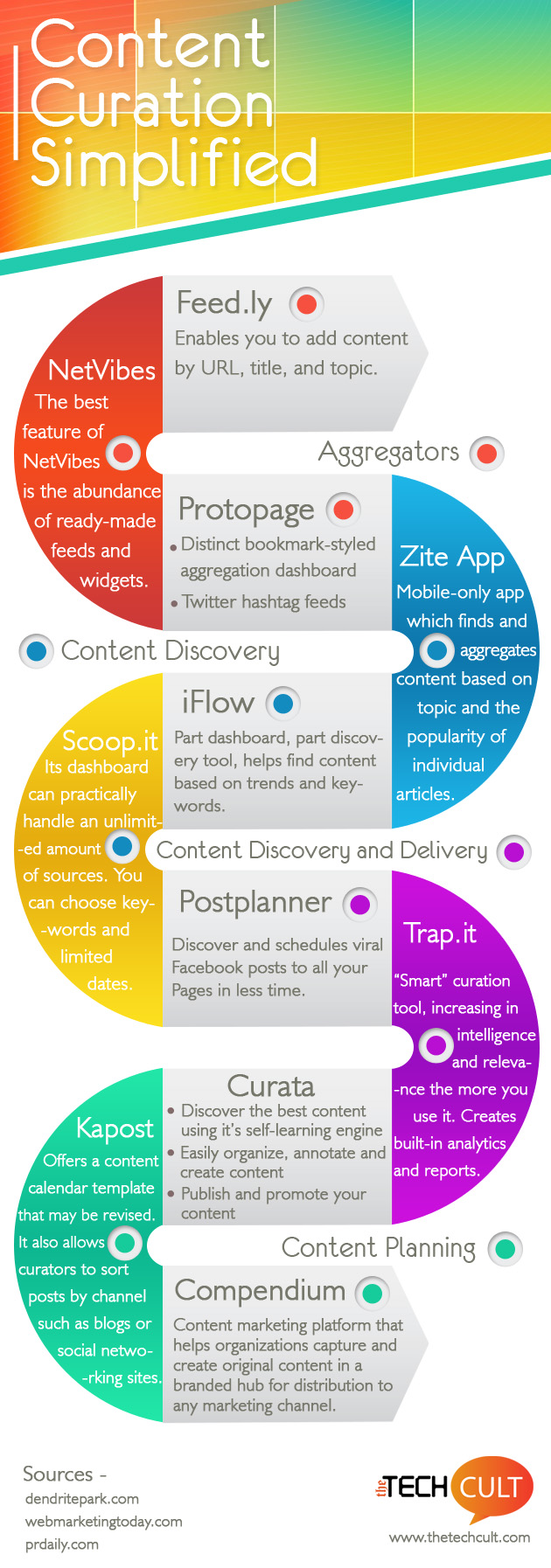 Content Curation Simplified: An #Infographic - #contentmarketing