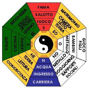 sguardi nel logos: feng shui: arredare secondo natura - Piccolo Giardino Feng Shui