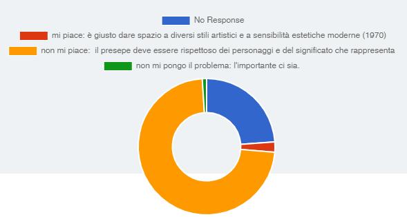SONDAGGIO Presepe piazza S. Pietro