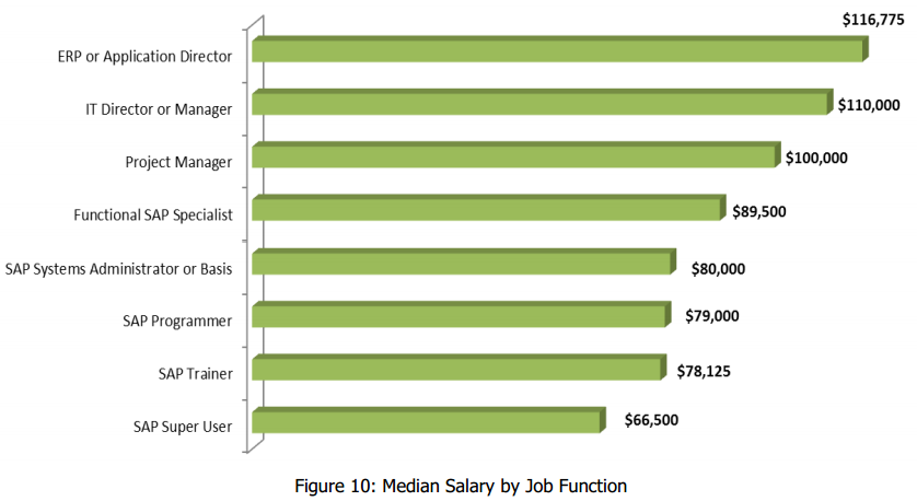 sap project manager salary The average salary for a sap project manager is $591 per day in melbourne, vic, which is 29% below the national average salary estimates are based on 22 salaries submitted anonymously to indeed by sap project manager employees, users, and collected from past and present job advertisements on indeed in the past 36 months.
