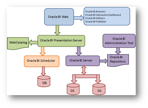 Intelligent business simpified obiee 10 g architecture for Oracle 10 g architecture