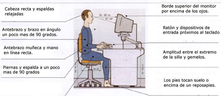 Educaci n y computaci n ergonom a inform tica las for Escritorio ergonomico caracteristicas