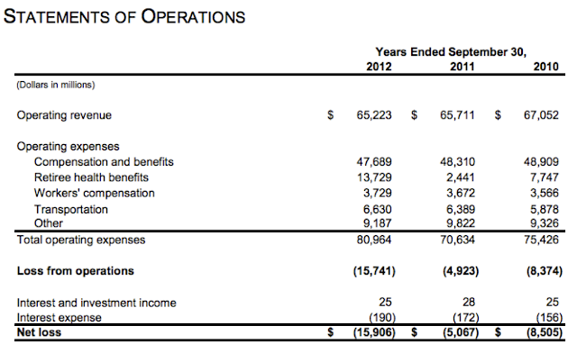 Post Office Financials