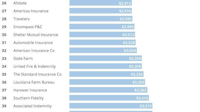 Home Insurance - Best House Insurance