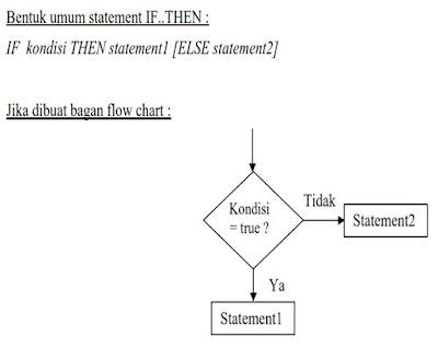 Seleksi Kondisi Percabangan dan Perulangan pada Bahasa BASIC (QBASIC)