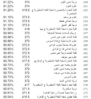 نتيجة تنسيق المرحلة الثانية 2015 - علمى
