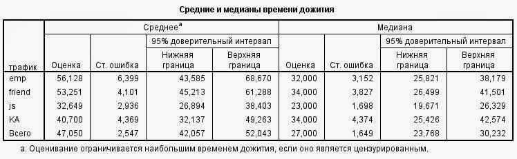 Анализ эффективности каналов привлечения (источников трафика) кандидатов