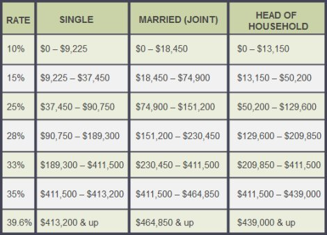 2015 marginal tax brackets