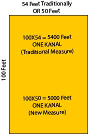 Dimensions of a Kanal