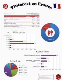Pinterest, Statisques, visiteurs, visites, 2012, infographie