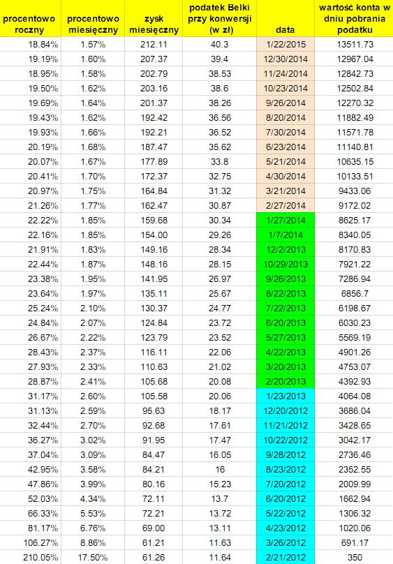 Koszty konwersji funduszy inwestycyjnych
