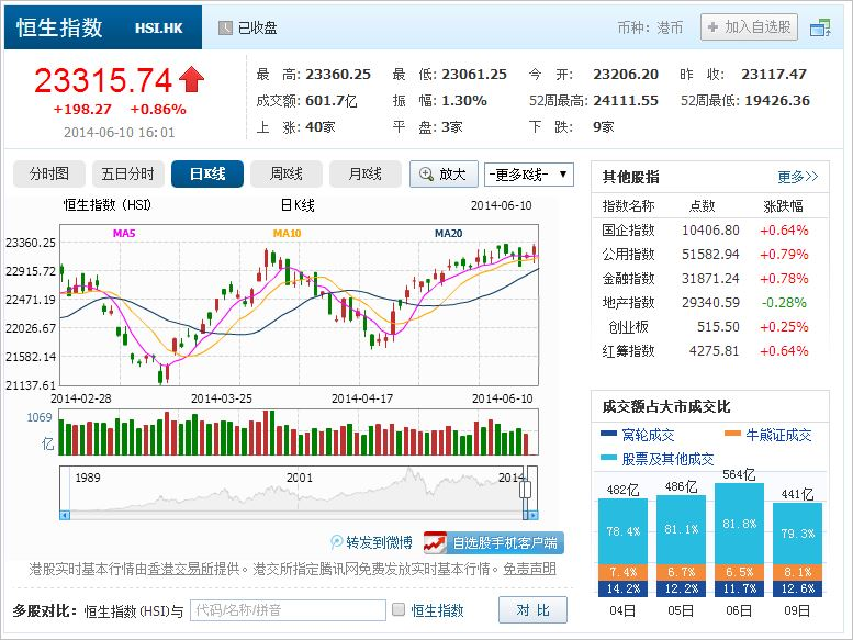 中国株コバンザメ投資 香港ハンセン指数20140610