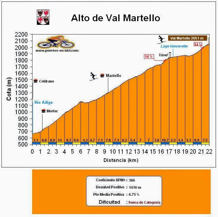 Altimetría Val Martello