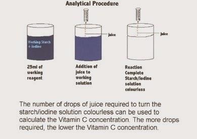 experimental design for orange juice vitamin | best🔥 | ☀☀☀ orange juice high in vitamin k ☀☀☀ ways to lose fat fast eat to lose weight fast orange juice high in vitamin k,what food that can burn.