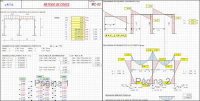 Análisis estructural de pórticos método de Cross