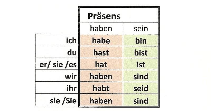 Arbeitsblätter Deutsch Haben Und Sein : Online aufgaben deutsch als fremdsprache Übungen
