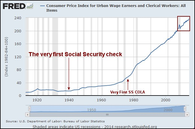 Historical Consumer Price Index for Urban Wage Earners and Clerical Workers