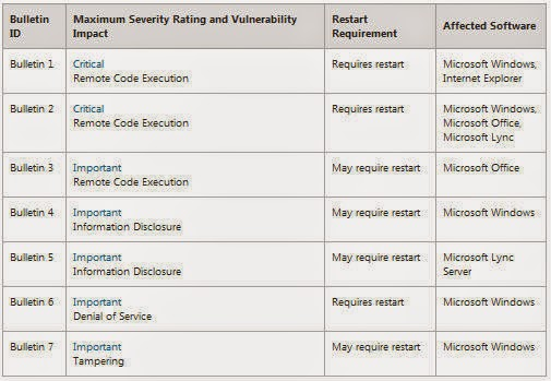 Microsoft Patch Tuesday, Patch Tuesday, Microsoft, Patch Tuesday next Tuesday, patches, vulnerabilities, software,Windows XP, vulnerabilities,
