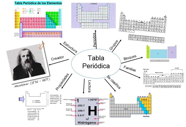 Proyecto qumica y tica mapa mental tabla peridica urtaz Choice Image