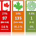 NDP with 98% chances of winning!