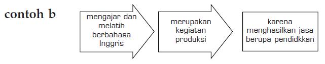 Pengertian Produksi 2