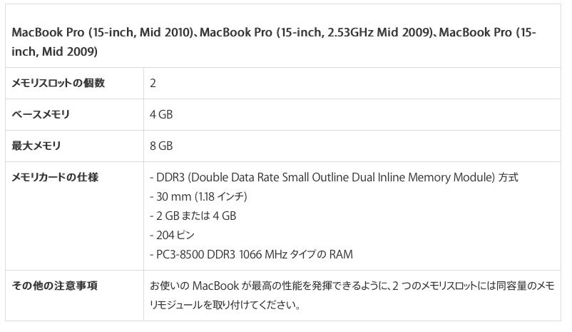MacBook Pro対象のメモリ