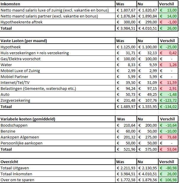 Luxe Keuken Kosten : Luxe of zuinig?: Huishoudboekje Luxe of Zuinig update 2013