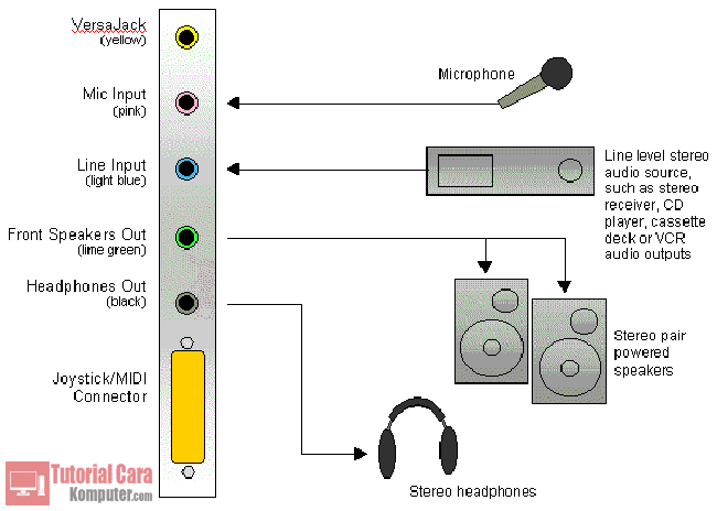 Pengertian, Cara Kerja, Jenis - Jenis dan Fungsi Sound Card - TutorialCaraKomputer.com