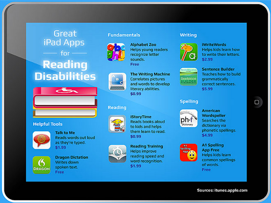 The Top 10 Ipad Apps For Special >> 40 Ipad Apps For Reading Disabilities Educational Technology And