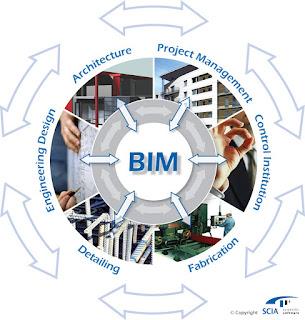 BIM (Building Information Modeling) - Mô hình công trình được gán thông tin