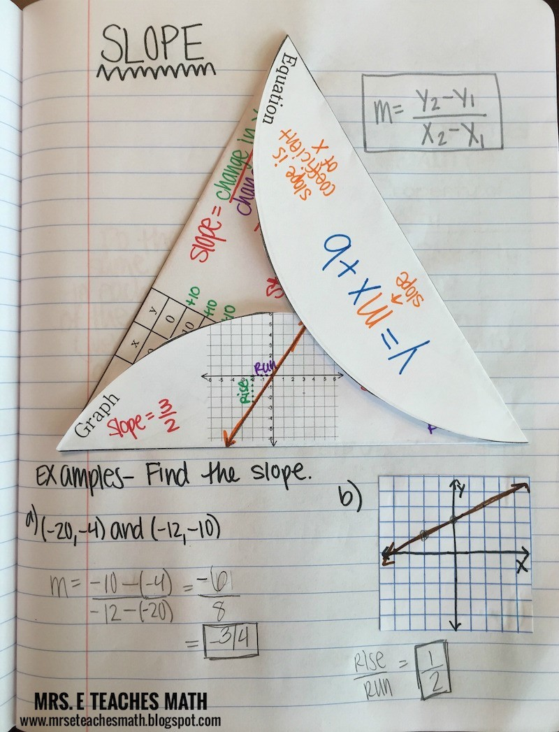 Slope Interactive Notebook Page   Mrs. E Teaches Math