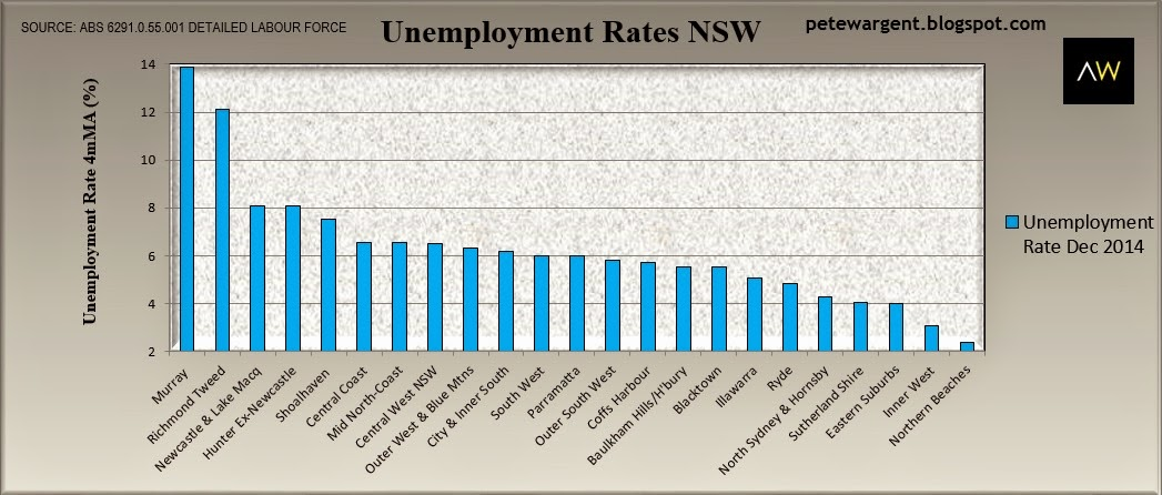 unemployment rates nsw
