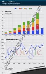 La croissance de Google en infographie