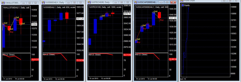 H1b forex trading