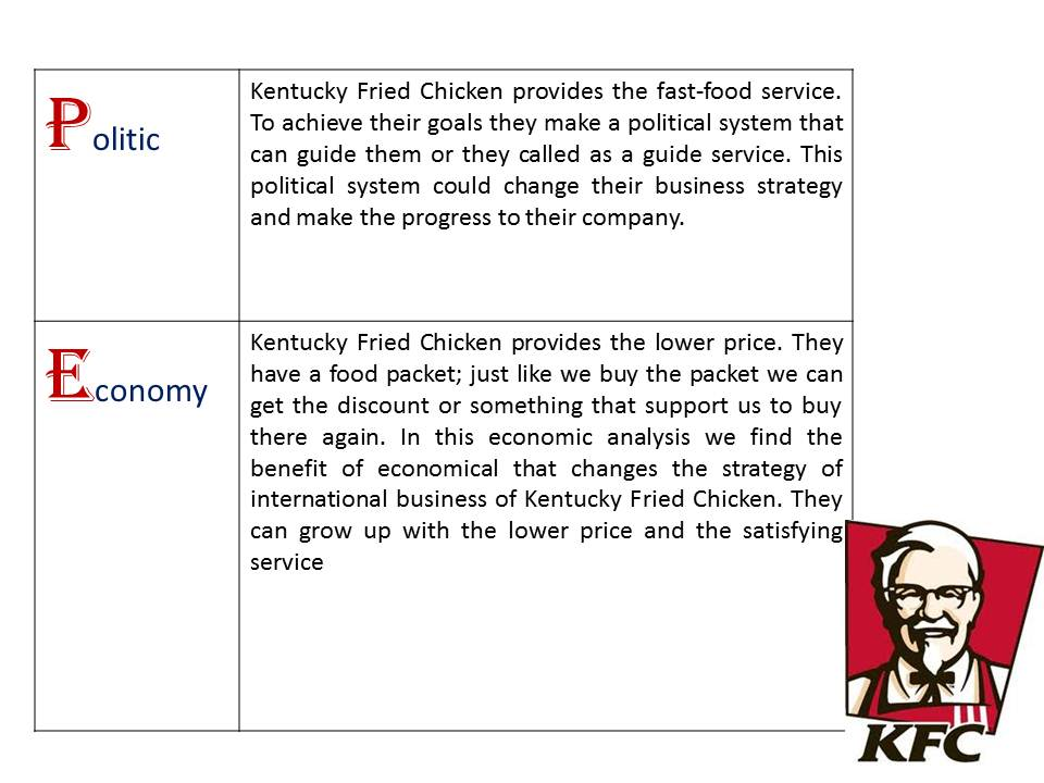 pestel analysis kfc Kfc pest analysis 12891 words may 6th, 2013 52 pages final project kfc ( kentucky fried chicken) submitted to: muhammad asim awaan developed by: .