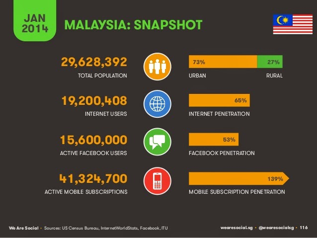 Social Statistics and Malaysia Population 2014