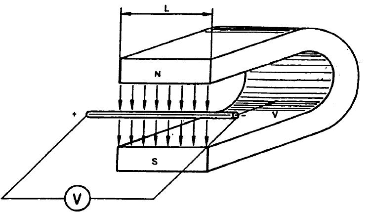 Dasar penghasil/pembangkit tegangan listrik