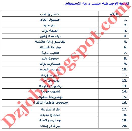 النتائج النهائية للناجحين في مسابقات التوظيف على أساس الشهادات سكيكدة 2012 8.jpg