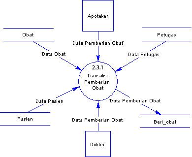 Contoh analisis dan perancangan sistem informasi klinik atau rumah dfd data flow diagram atau dad diagram alir sistem sistem level 3 transaksi atau proses pembayaran sistem informasi klinik atau rumah sakit ccuart Images