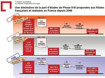 diminution des études phases II III proposées aux filiales françaises depuis 2006 Attractivité de la France pour les essais cliniques industriels enquête leem 2010