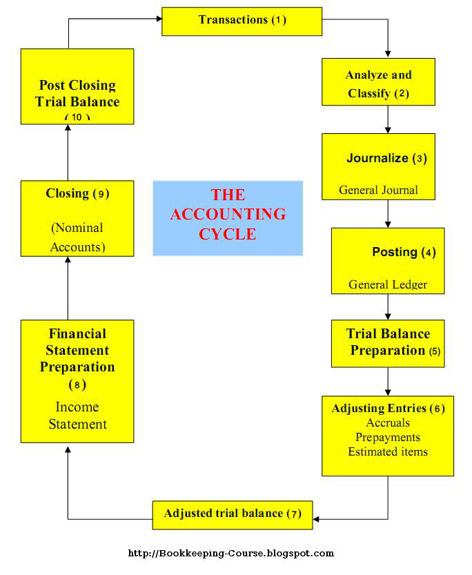 Introduction to bookkeeping: Accounting flowchart process ...