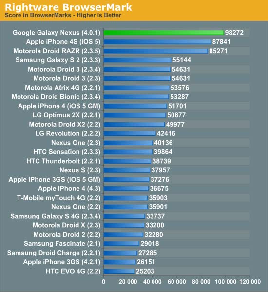 iOS vs Android 4.0 test result comparison