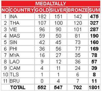 Daftar Perolehan Medali SEA GAMES 2011