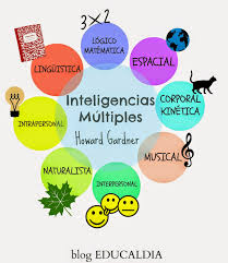 Las 8 inteligencias múltiples