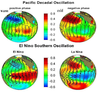 Oscillation PDO en possible rapport avec l'Enso