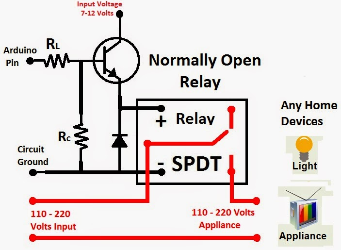 How to amplify the 5v output to 12v so I can actuate a 12v solenoid