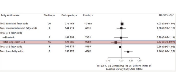Relative Risk of CVD in Top versus Bottom Third of Fatty Acid Intake