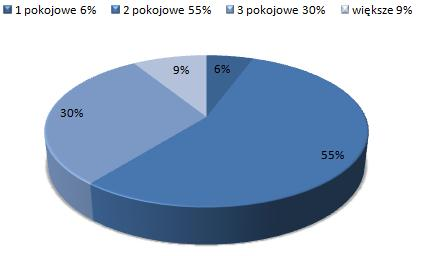 ceny wynajmu mieszkań Ursus, Warszawa, dostępne mieszkania do wynajmu