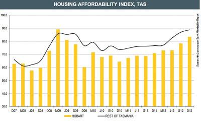 Housing affordability index,tas