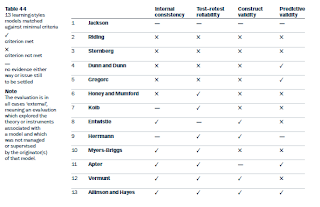 productivity environmental preference survey Productivity environmental preference survey (peps)  productivity  environmental preference classification model of learning styles.